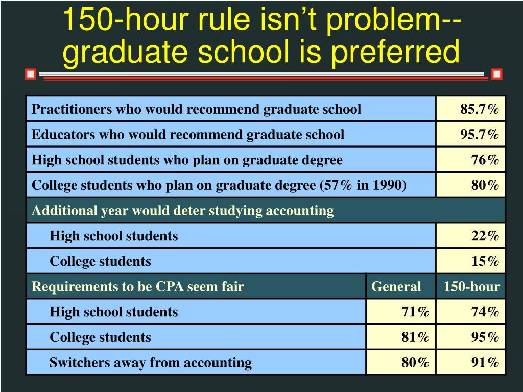 150-hour rule isn't problem--graduate school is preferred