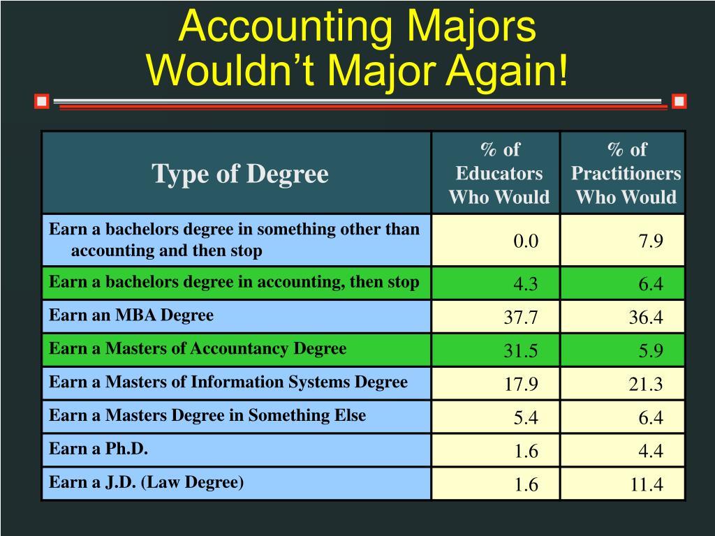 Accounting Majors