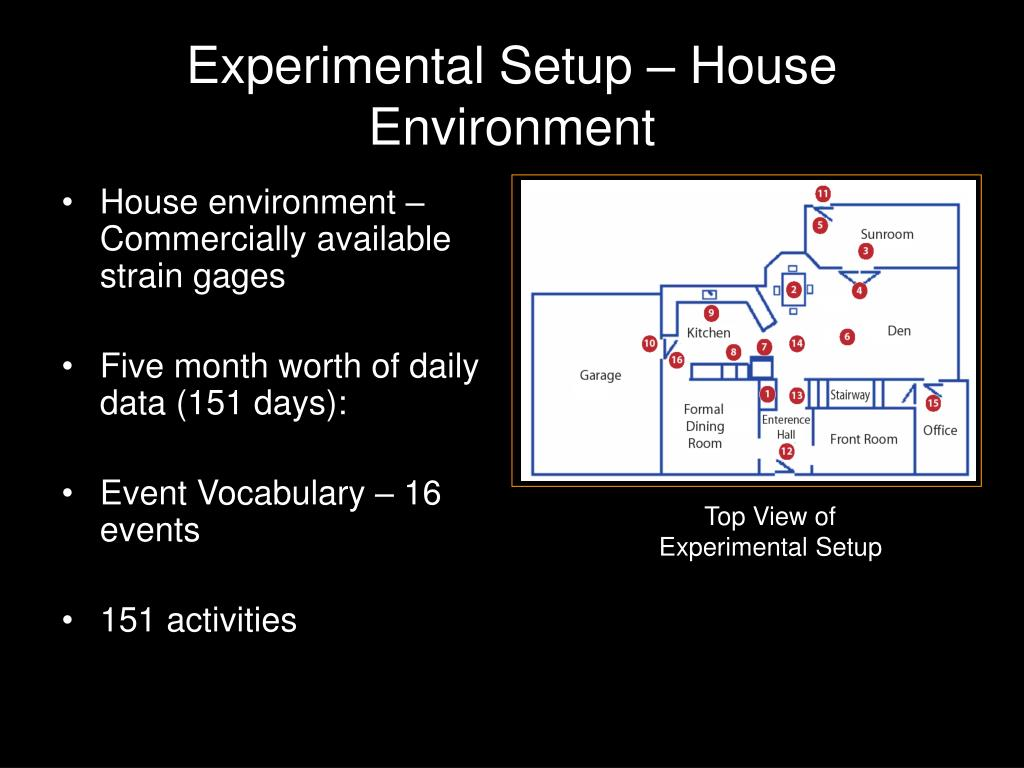 Experimental Setup – House Environment