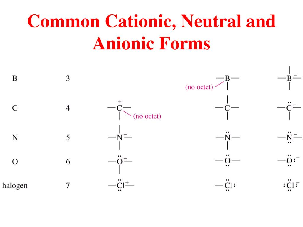 Common Cationic, Neutral and Anionic Forms