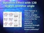 optimum effect with 120 degree receptor angle