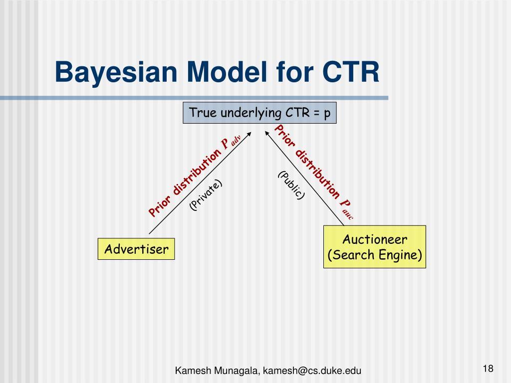 Bayesian Model for CTR