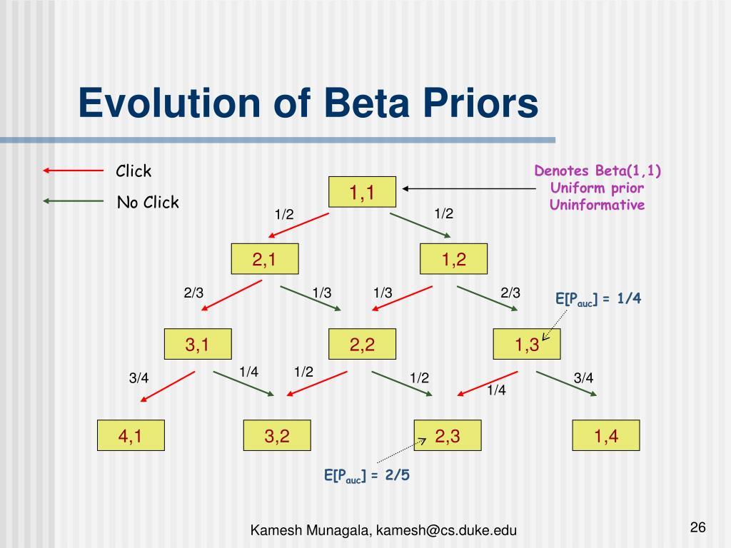 Evolution of Beta Priors