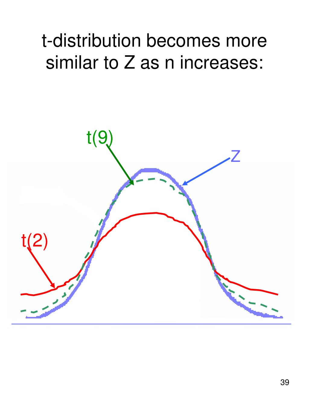 t-distribution becomes more similar to Z as n increases: