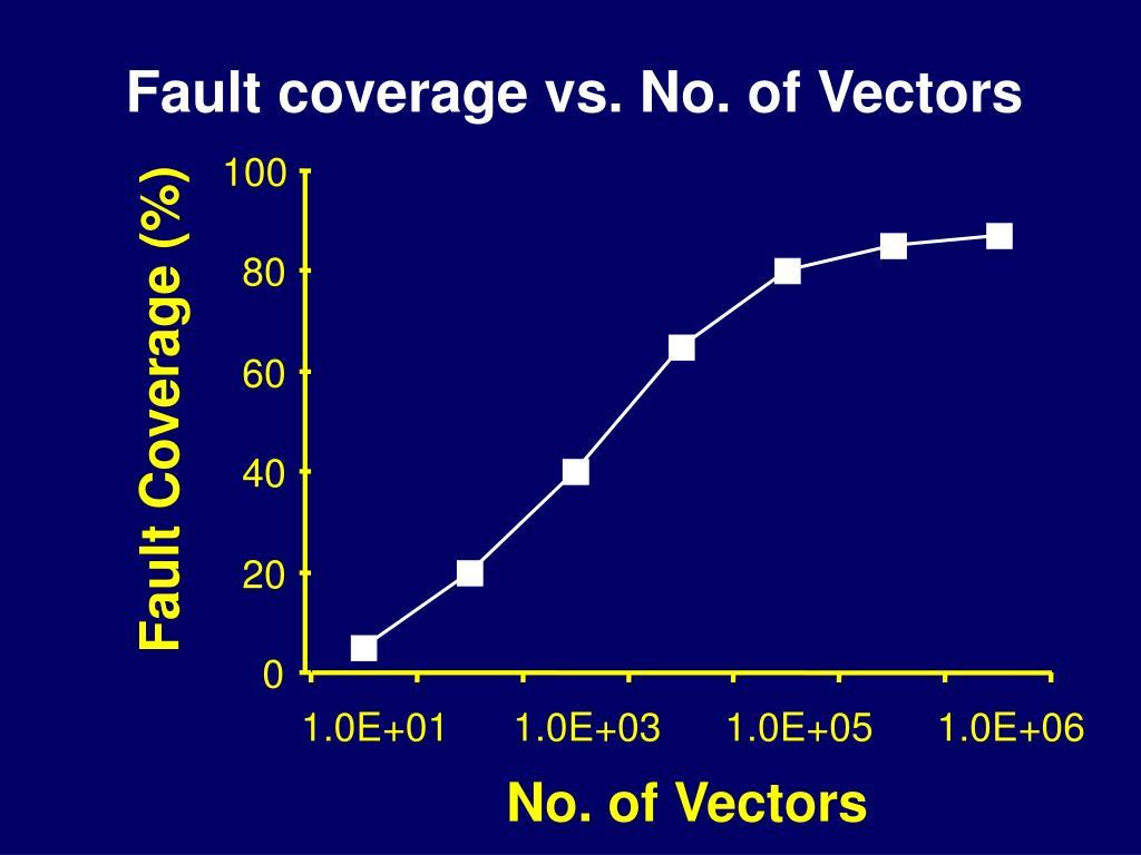 Fault coverage vs. No. of Vectors