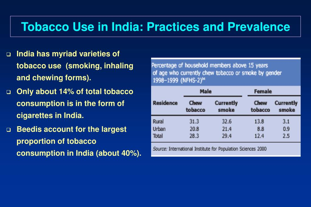 Tobacco Use in India: Practices and Prevalence