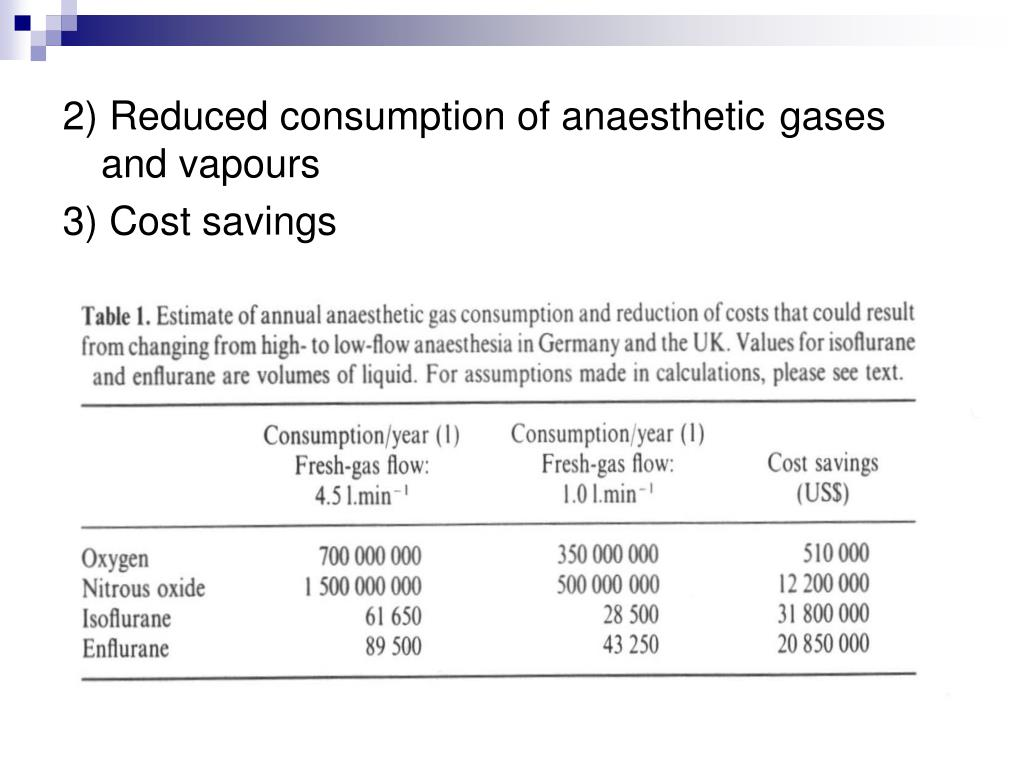 2) Reduced consumption of anaesthetic 	gases and vapours