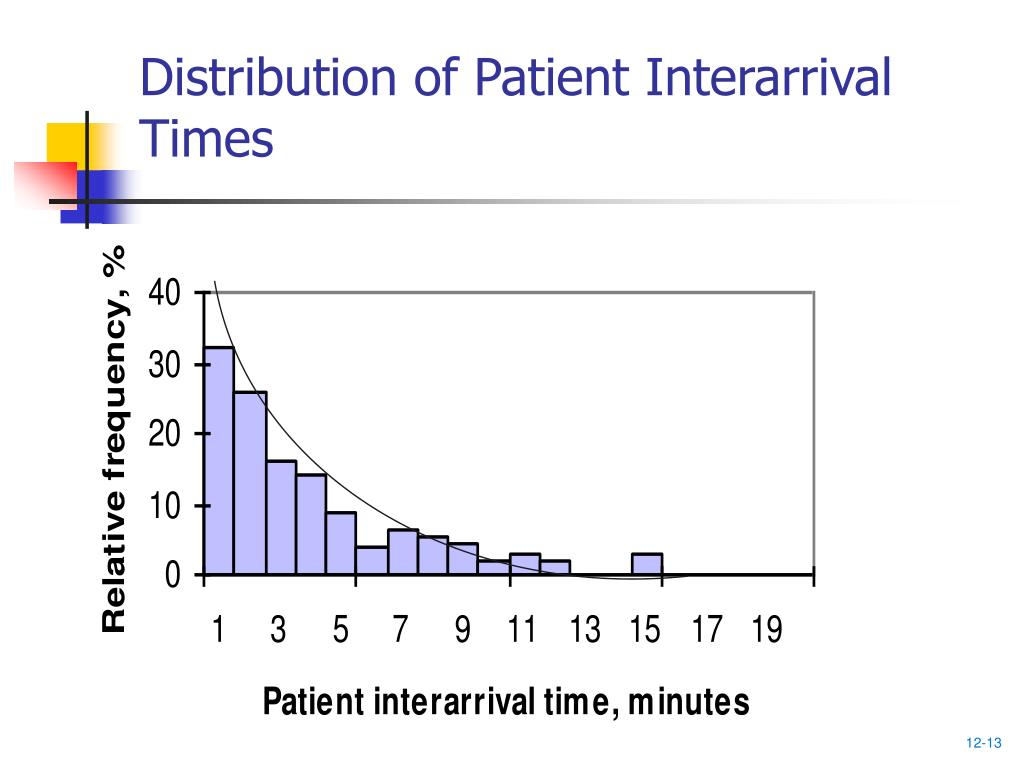 Distribution of Patient Interarrival Times