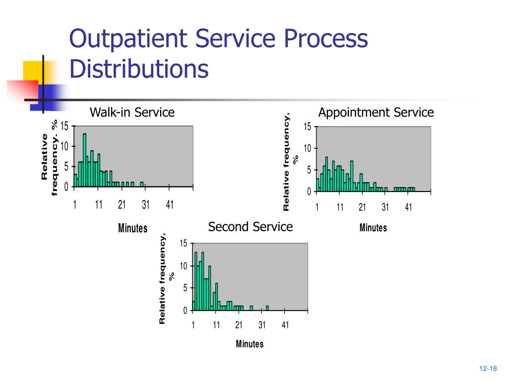 Outpatient Service Process Distributions