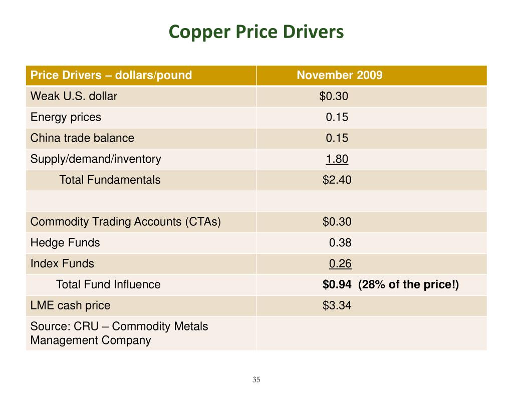 Copper Price Drivers