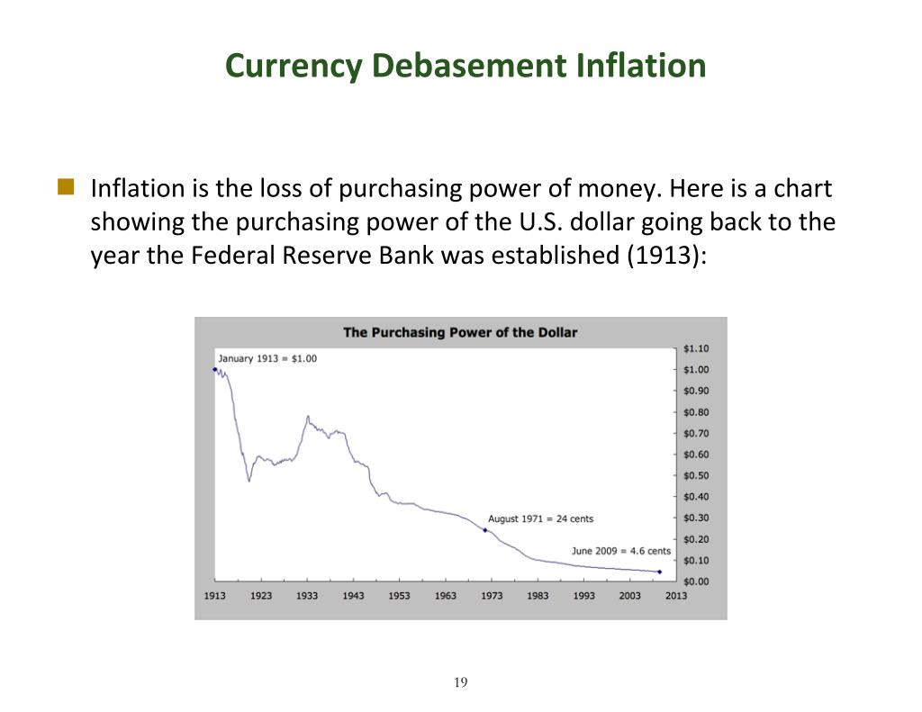 Currency Debasement Inflation