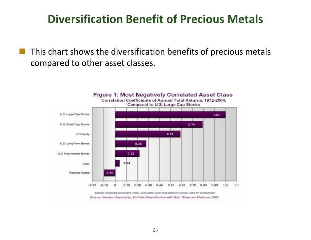 Diversification Benefit of Precious Metals
