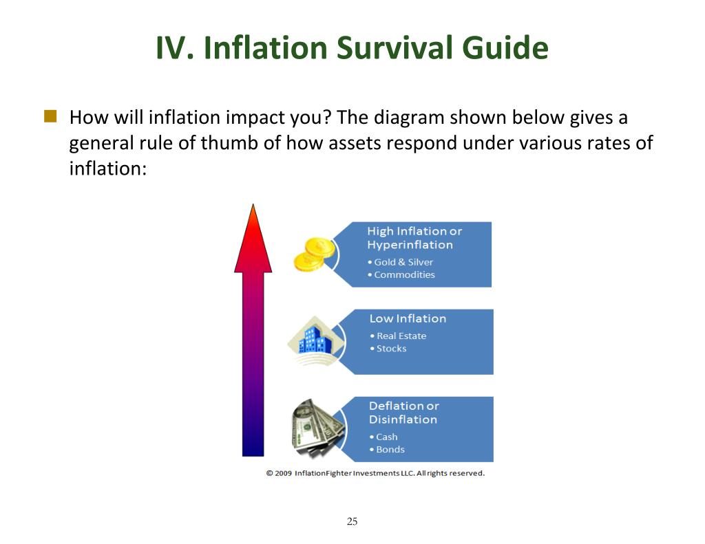 IV. Inflation Survival Guide