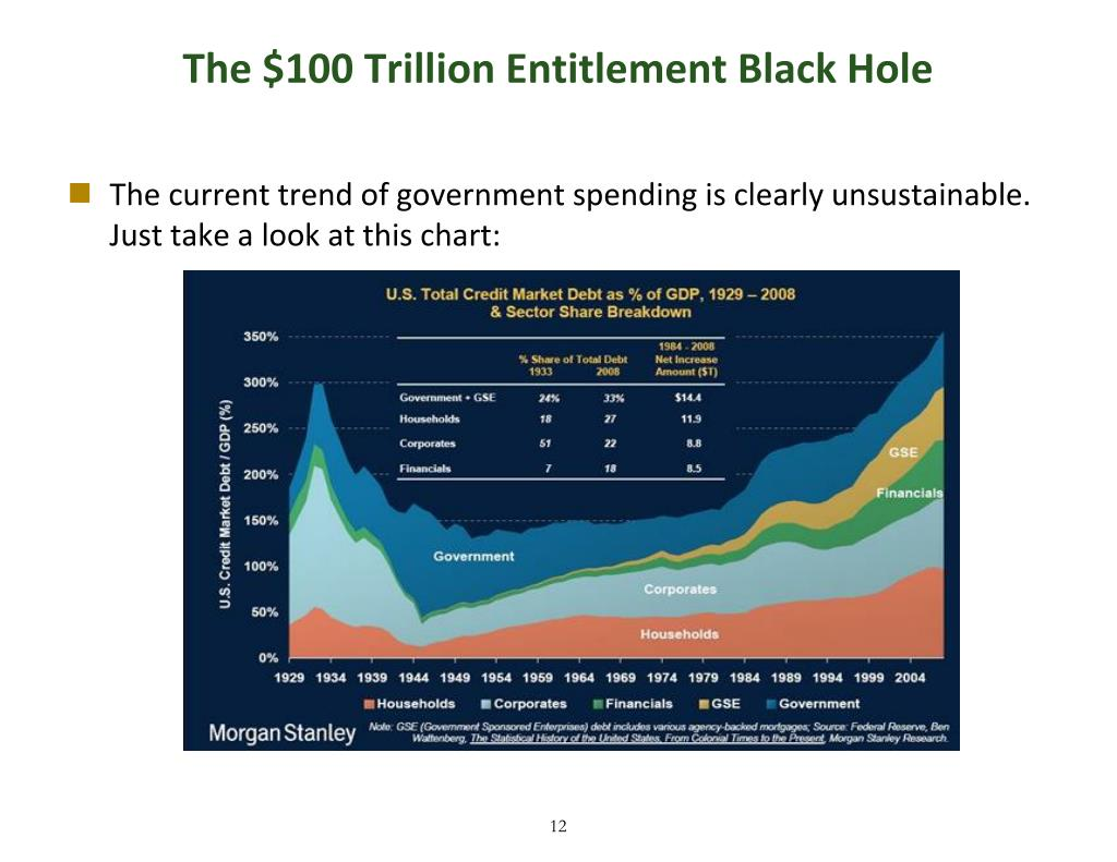 The $100 Trillion Entitlement Black Hole