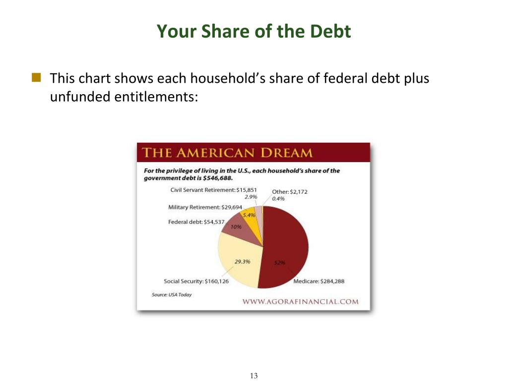 Your Share of the Debt