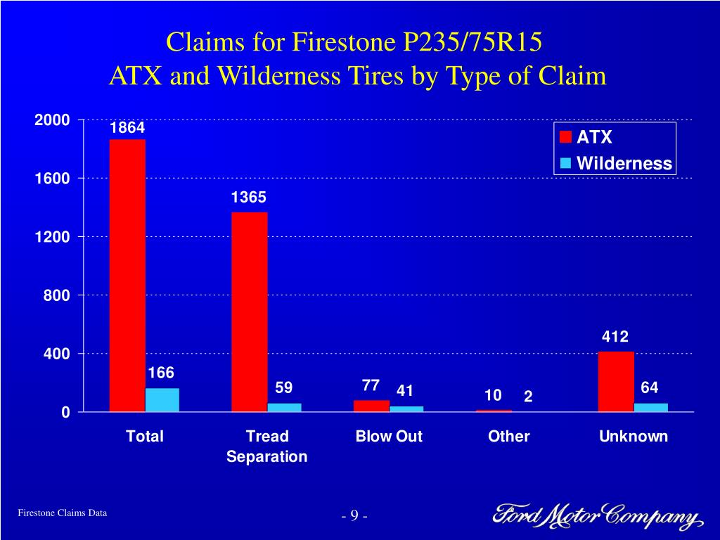 Claims for Firestone P235/75R15