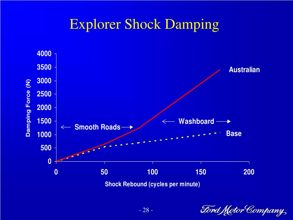 Explorer Shock Damping