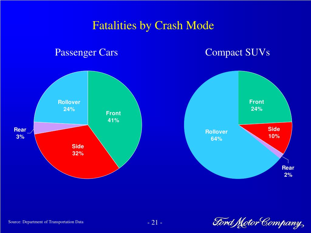Fatalities by Crash Mode