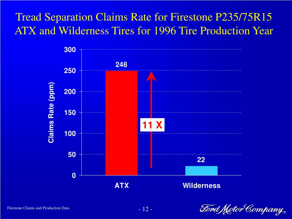 Tread Separation Claims Rate for Firestone P235/75R15
