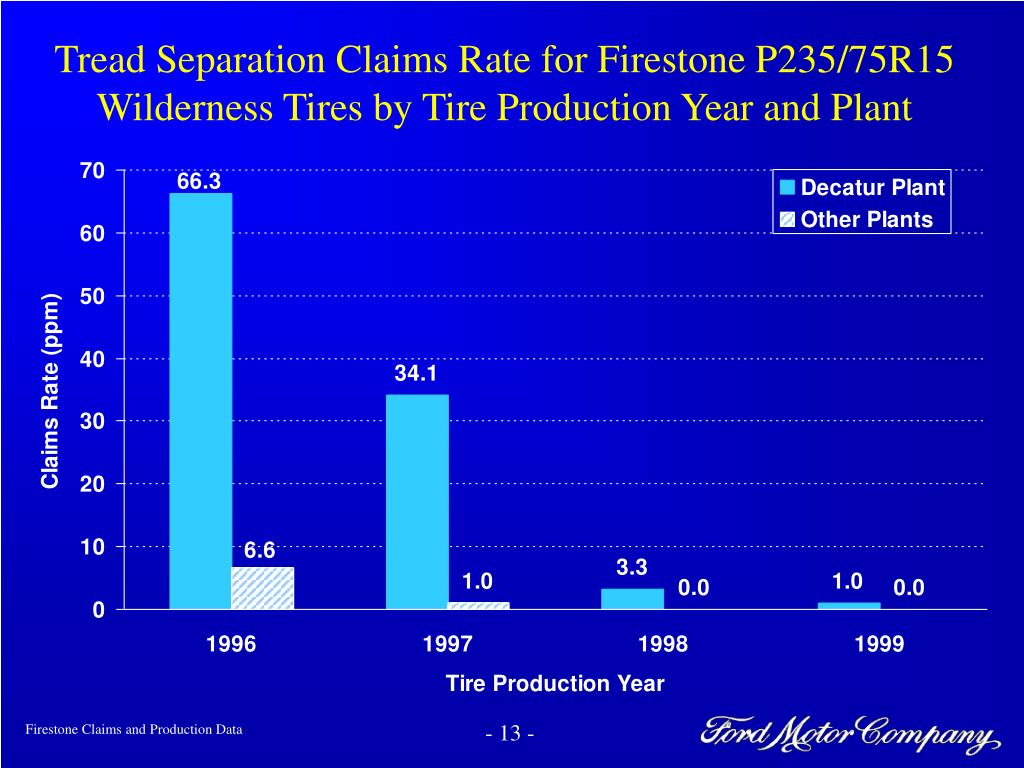 Tread Separation Claims Rate for Firestone P235/75R15 Wilderness Tires by Tire Production Year and Plant