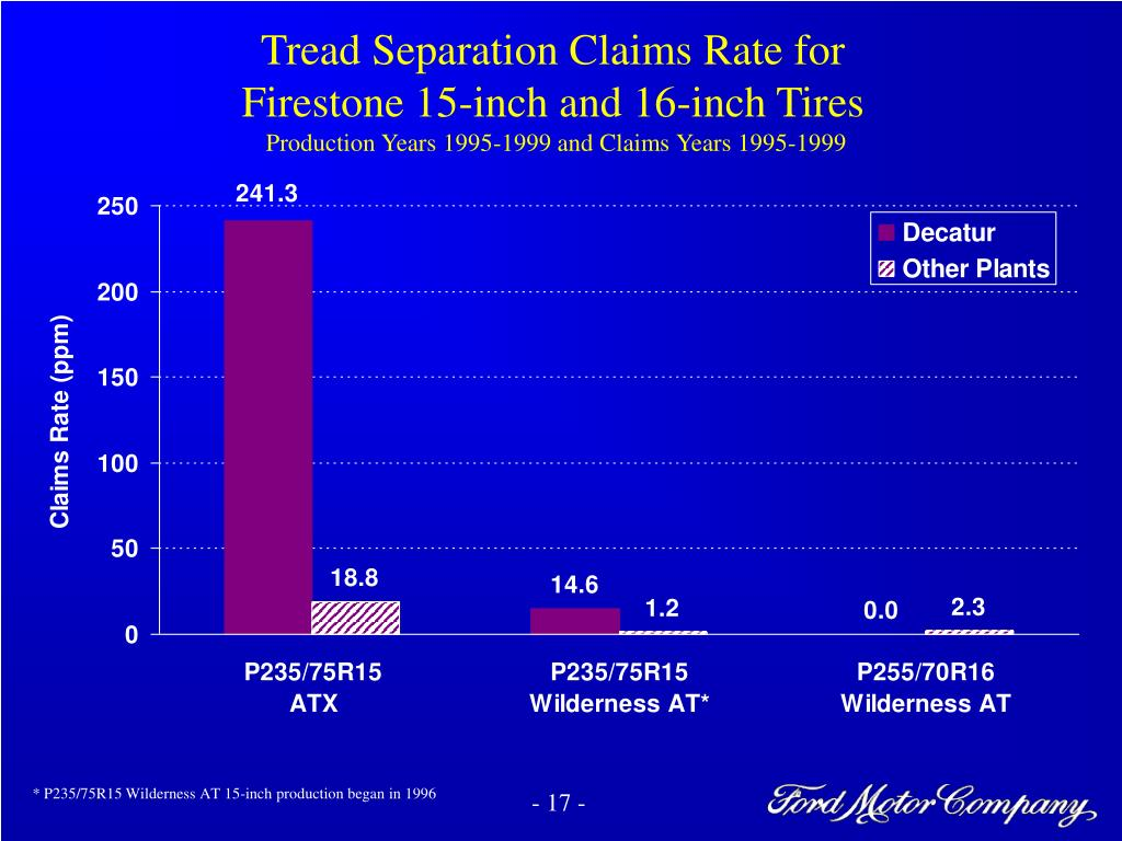 Tread Separation Claims Rate for