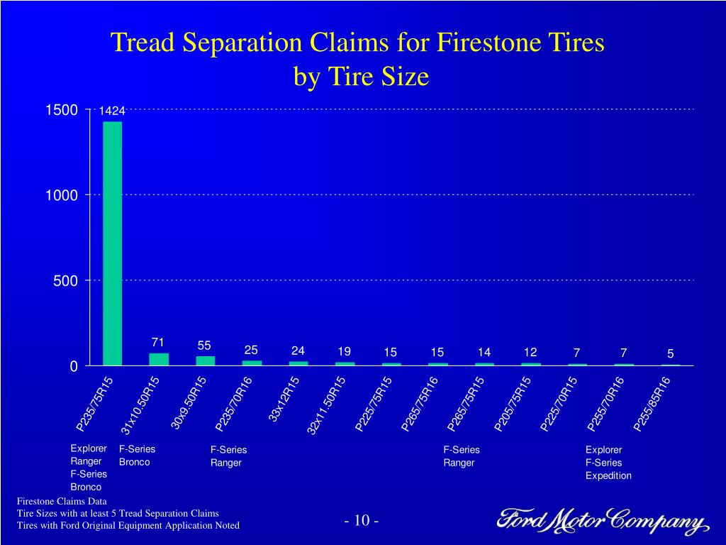 Tread Separation Claims for Firestone Tires