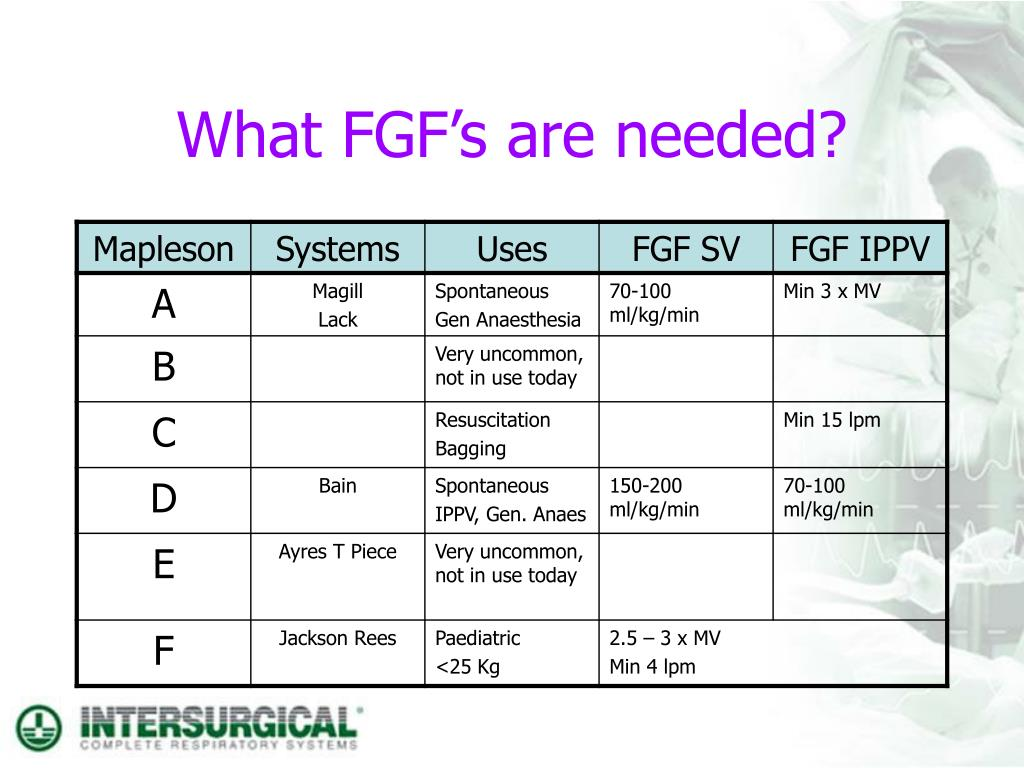 What FGF's are needed?