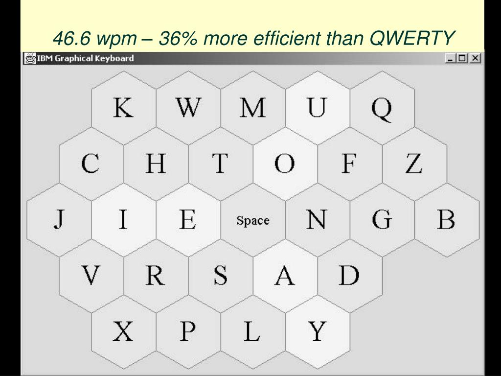 46.6 wpm – 36% more efficient than QWERTY