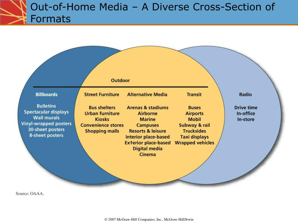 Out-of-Home Media – A Diverse Cross-Section of Formats
