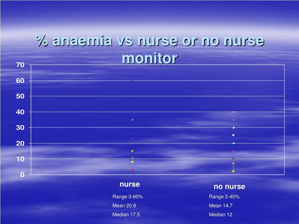 % anaemia vs nurse or no nurse monitor