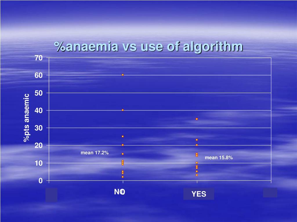 %anaemia vs use of algorithm