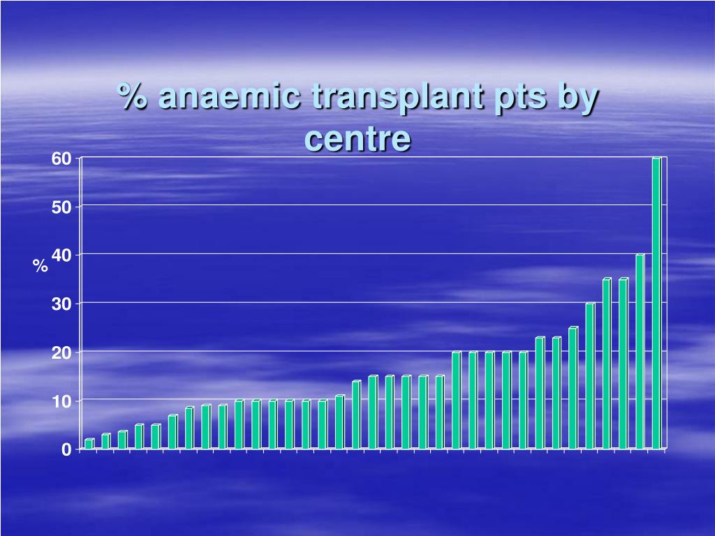 % anaemic transplant pts by centre