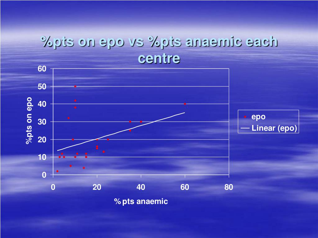 %pts on epo vs %pts anaemic each centre