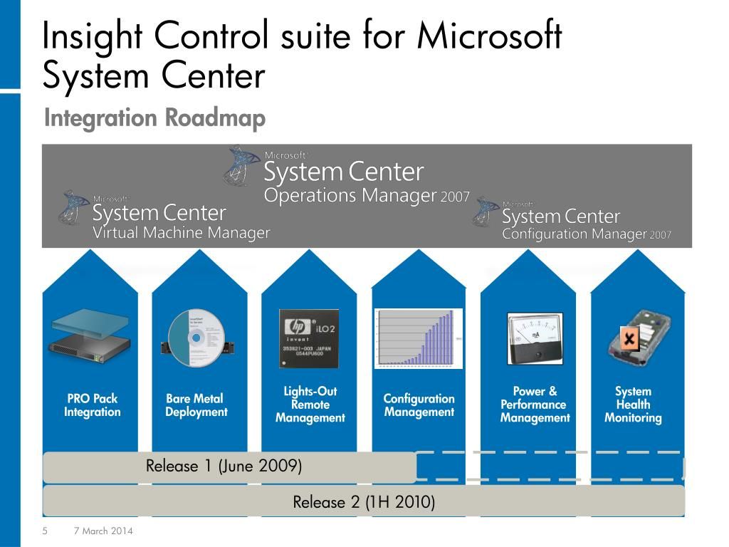 Insight Control suite for Microsoft SystemCenter