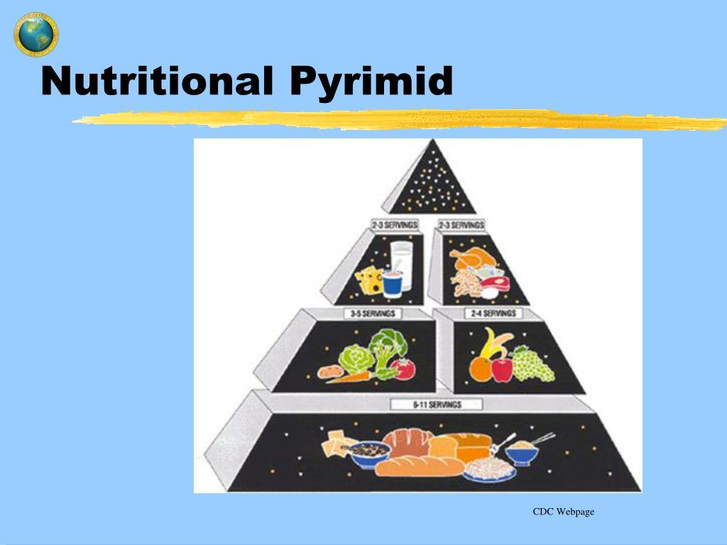 Nutritional Pyrimid