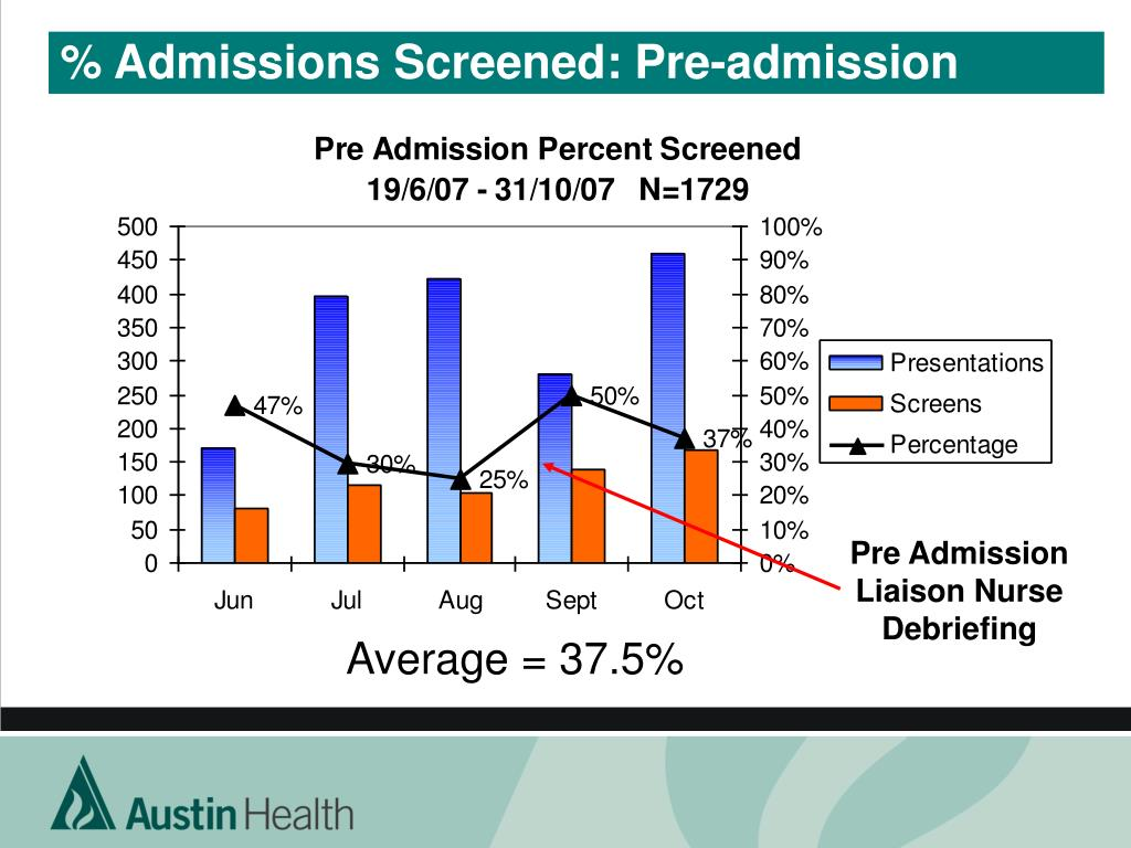 % Admissions Screened: Pre-admission
