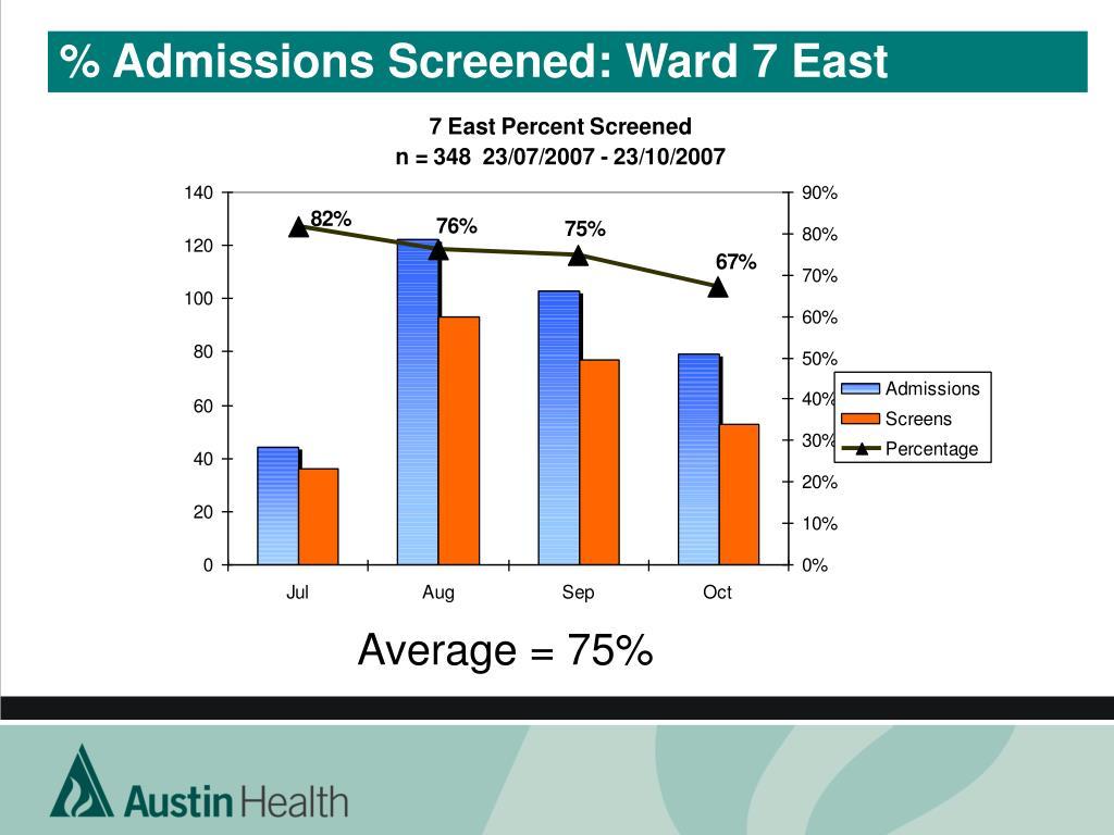 % Admissions Screened: Ward 7 East