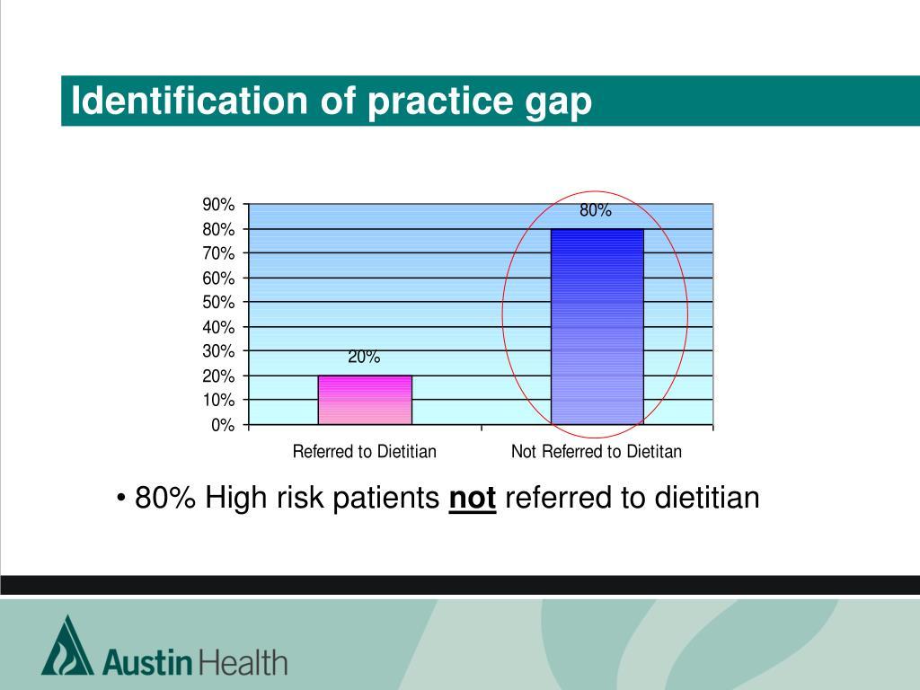 Identification of practice gap