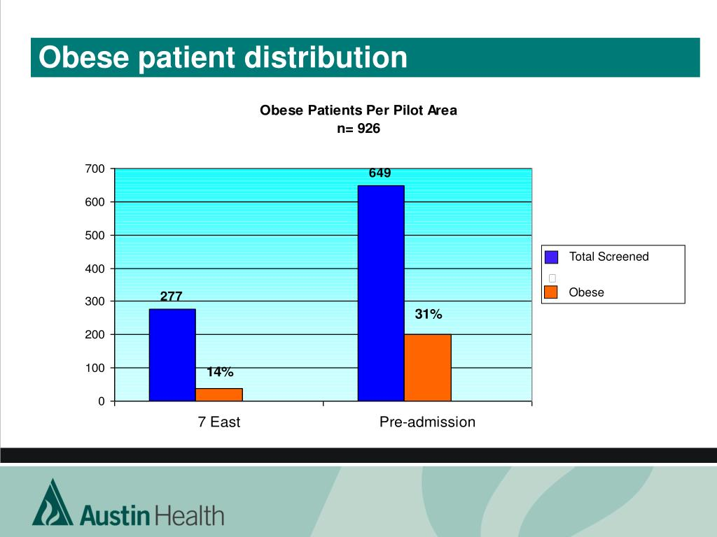 Obese patient distribution