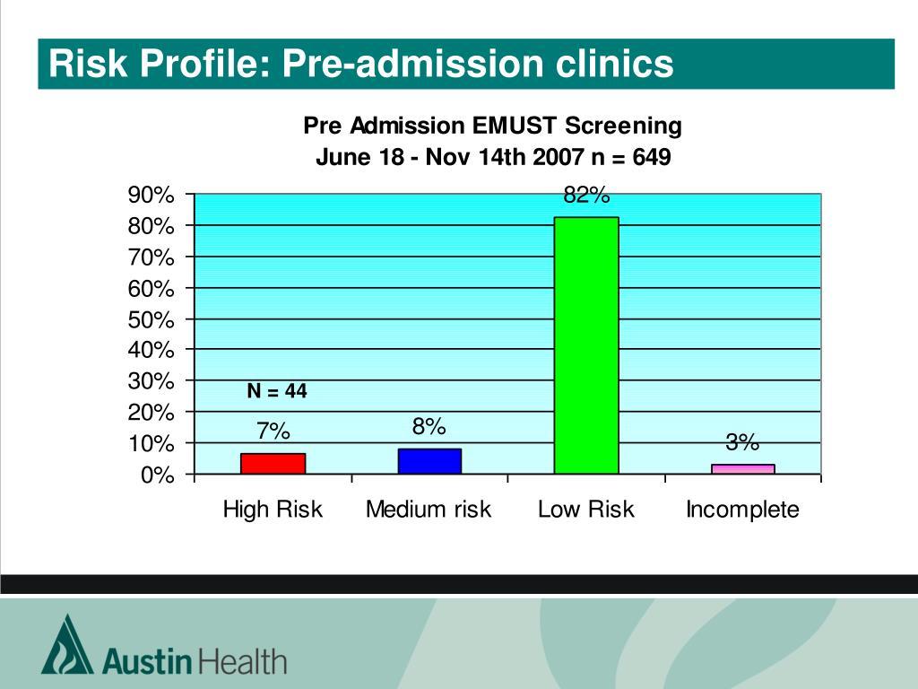 Risk Profile: Pre-admission clinics