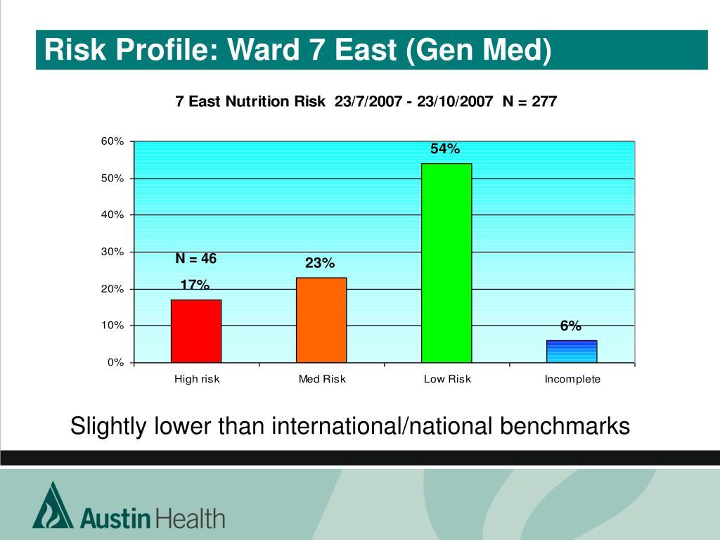 Risk Profile: Ward 7 East (Gen Med)