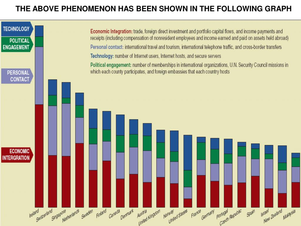 THE ABOVE PHENOMENON HAS BEEN SHOWN IN THE FOLLOWING GRAPH