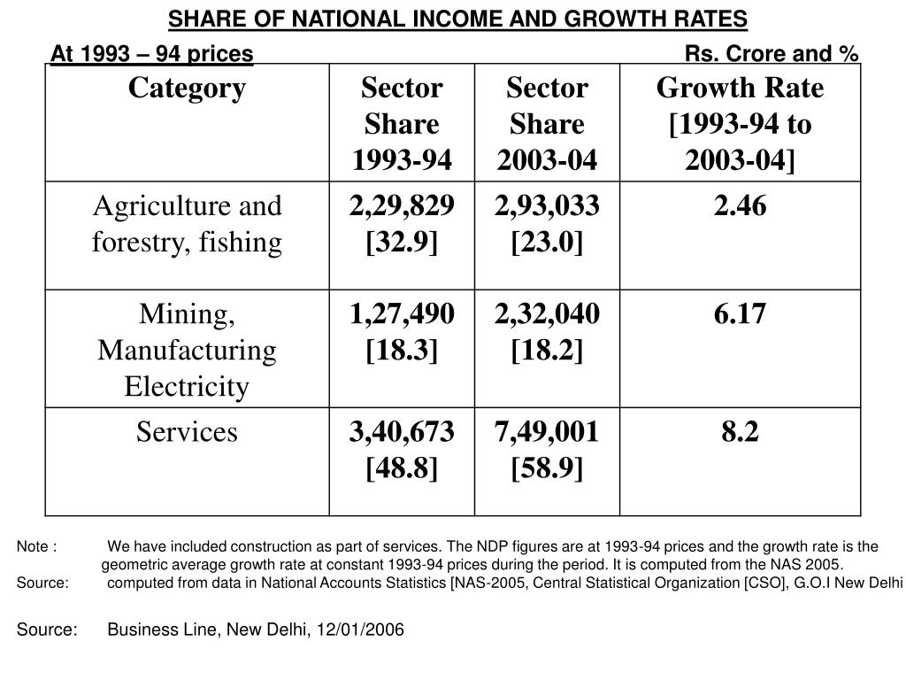 SHARE OF NATIONAL INCOME AND GROWTH RATES