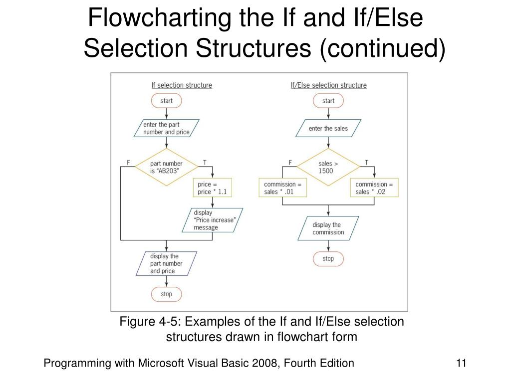 Flowcharting the If and If/Else Selection Structures (continued)