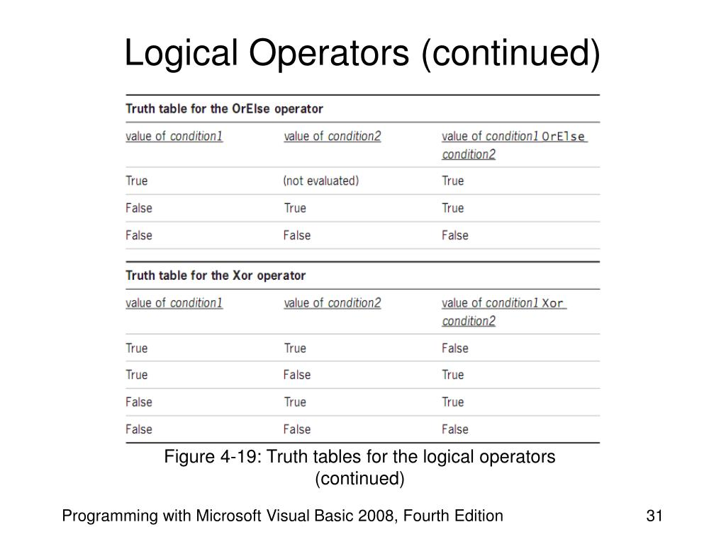 Logical Operators (continued)