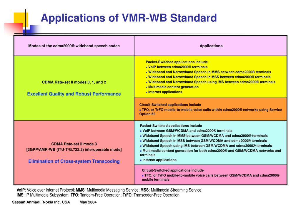 Applications of VMR-WB Standard