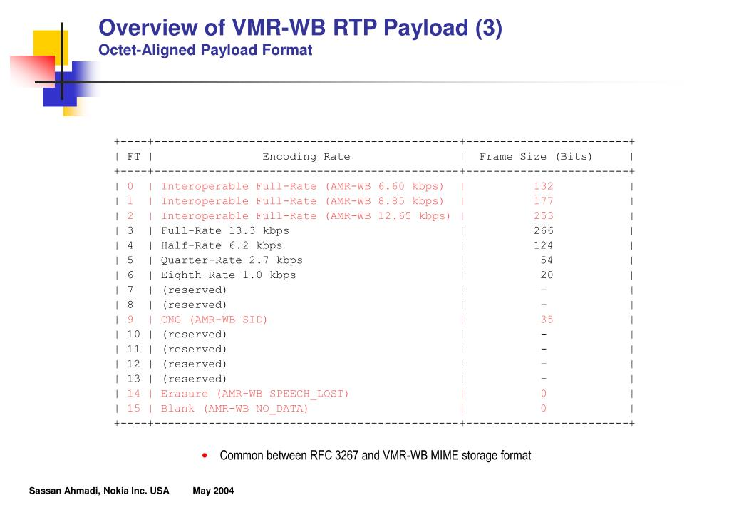 Overview of VMR-WB RTP Payload (3)