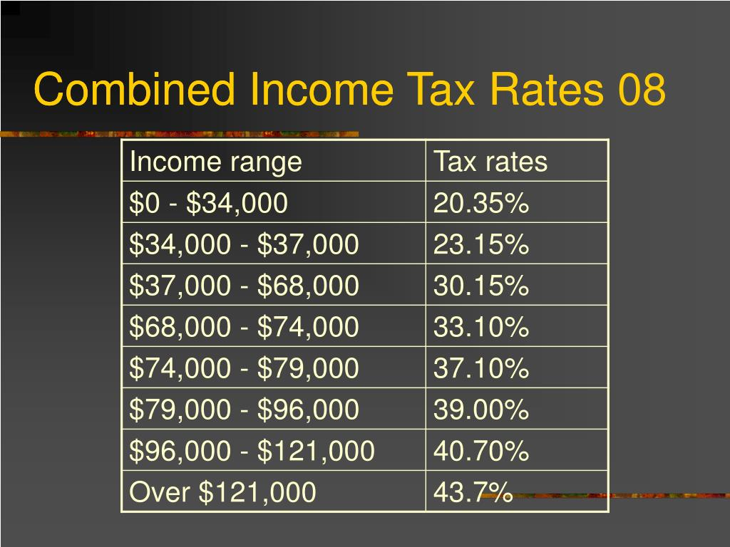 Combined Income Tax Rates