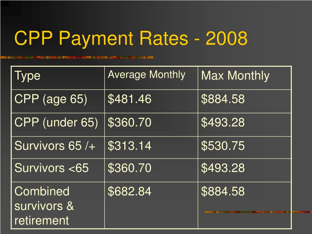 CPP Payment Rates - 2008