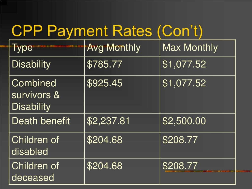 CPP Payment Rates (Con't)